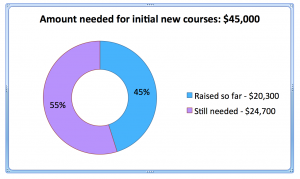 Amount raised for adult courses to date